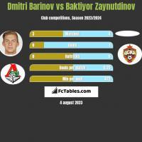 Dmitri Barinov vs Baktiyor Zaynutdinov h2h player stats