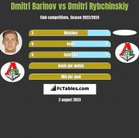 Dmitri Barinov vs Dmitri Rybchinskiy h2h player stats