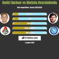 Dmitri Barinov vs Khvicha Kvaratskhelia h2h player stats