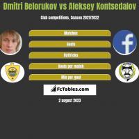 Dmitri Belorukov vs Aleksey Kontsedalov h2h player stats