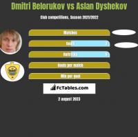 Dmitri Belorukov vs Aslan Dyshekov h2h player stats