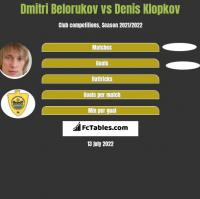 Dmitri Belorukov vs Denis Klopkov h2h player stats