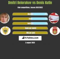 Dmitri Belorukov vs Denis Kutin h2h player stats