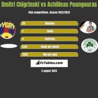 Dmytro Chyhrynskyi vs Achilleas Poungouras h2h player stats