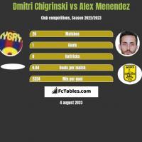 Dmytro Chyhrynskyi vs Alex Menendez h2h player stats