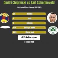 Dmytro Chyhrynskyi vs Bart Schenkeveld h2h player stats