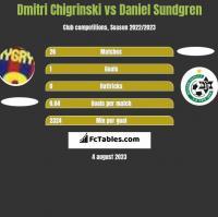 Dmytro Chyhrynskyi vs Daniel Sundgren h2h player stats