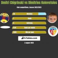 Dmytro Chyhrynskyi vs Dimitrios Kolovetsios h2h player stats