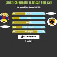 Dmytro Chyhrynskyi vs Ehsan Haji Safi h2h player stats