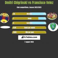 Dmytro Chyhrynskyi vs Francisco Velez h2h player stats