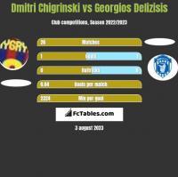 Dmitri Chigrinski vs Georgios Delizisis h2h player stats