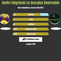 Dmitri Chigrinski vs Georgios Koutroubis h2h player stats