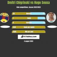 Dmytro Chyhrynskyi vs Hugo Sousa h2h player stats