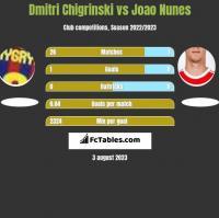Dmytro Chyhrynskyi vs Joao Nunes h2h player stats