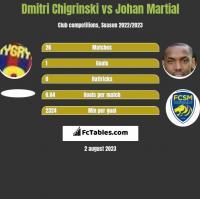 Dmitri Chigrinski vs Johan Martial h2h player stats