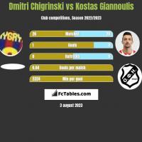 Dmitri Chigrinski vs Kostas Giannoulis h2h player stats