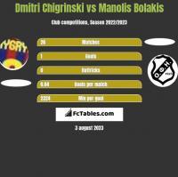 Dmitri Chigrinski vs Manolis Bolakis h2h player stats