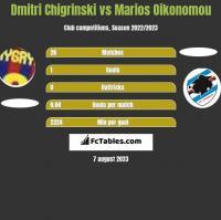 Dmitri Chigrinski vs Marios Oikonomou h2h player stats