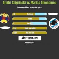 Dmytro Chyhrynskyi vs Marios Oikonomou h2h player stats