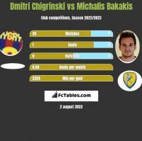 Dmytro Chyhrynskyi vs Michalis Bakakis h2h player stats