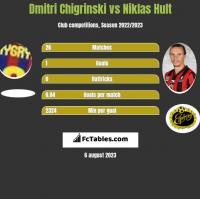 Dmitri Chigrinski vs Niklas Hult h2h player stats