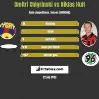 Dmytro Chyhrynskyi vs Niklas Hult h2h player stats
