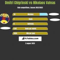 Dmitri Chigrinski vs Nikolaos Vafeas h2h player stats