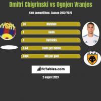Dmytro Chyhrynskyi vs Ognjen Vranjes h2h player stats