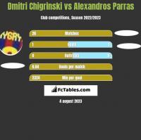 Dmitri Chigrinski vs Alexandros Parras h2h player stats
