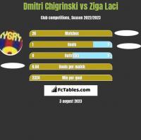 Dmytro Chyhrynskyi vs Ziga Laci h2h player stats