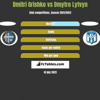 Dmitri Grishko vs Dmytro Lytvyn h2h player stats