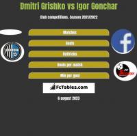 Dmitri Grishko vs Igor Gonchar h2h player stats