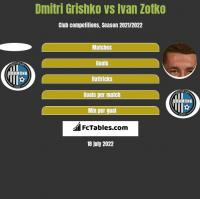 Dmitri Grishko vs Ivan Zotko h2h player stats