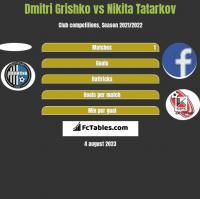 Dmitri Grishko vs Nikita Tatarkov h2h player stats