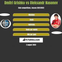 Dmitri Grishko vs Oleksandr Nasonov h2h player stats