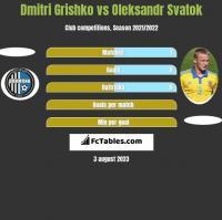 Dmitri Grishko vs Oleksandr Svatok h2h player stats