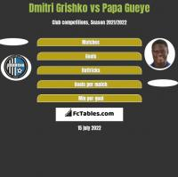Dmitri Grishko vs Papa Gueye h2h player stats