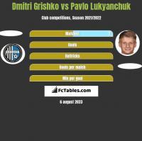 Dmitri Grishko vs Pavlo Lukyanchuk h2h player stats