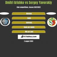 Dmitri Grishko vs Sergey Yavorskiy h2h player stats