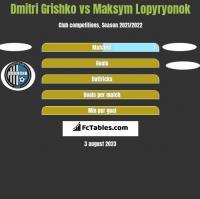 Dmitri Grishko vs Maksym Lopyryonok h2h player stats