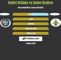 Dmitri Grishko vs Anton Bratkov h2h player stats