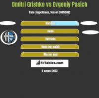 Dmitri Grishko vs Evgeniy Pasich h2h player stats