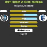 Dmitri Grishko vs Orest Lebedenko h2h player stats