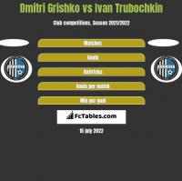 Dmitri Grishko vs Ivan Trubochkin h2h player stats