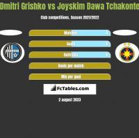 Dmitri Grishko vs Joyskim Dawa Tchakonte h2h player stats
