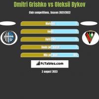 Dmitri Grishko vs Oleksii Bykov h2h player stats