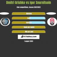 Dmitri Grishko vs Igor Snurnitsoin h2h player stats