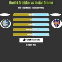 Dmitri Grishko vs Issiar Drame h2h player stats