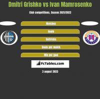 Dmitri Grishko vs Ivan Mamrosenko h2h player stats