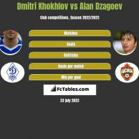 Dmitri Khokhlov vs Alan Dzagoev h2h player stats